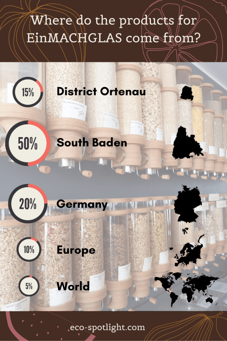 An infographic on where the products of the refill store EinMACHGLAS come from.